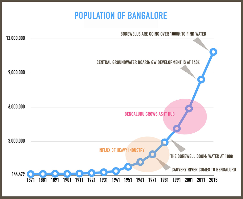 1.population_graphic